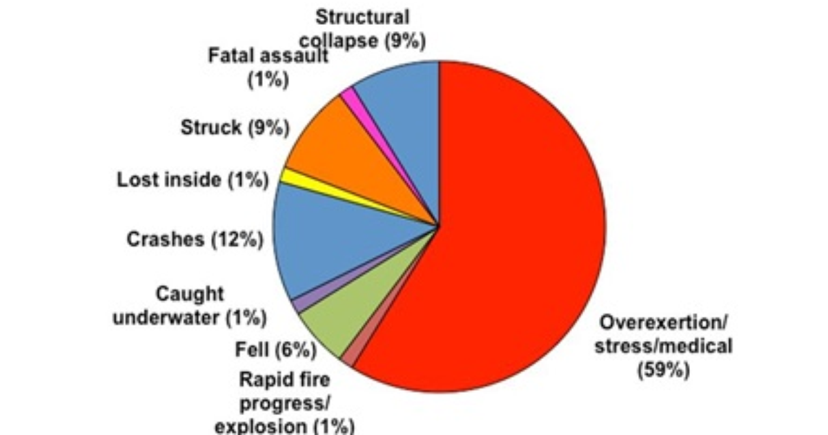 firefighter injuries and deaths essay Preventing deaths and injuries to fire fighters by establishing collapse zones at structure fires description of exposure the united states fire administra.